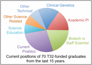 Current positions of 70 T32-funded graduates from last 15 years.