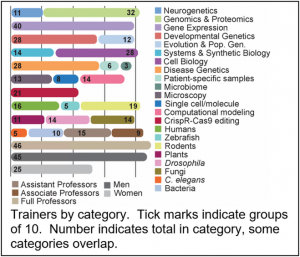 Trainers by category. Tick marks indicate groups of 10. Numbers indicate total in category, some categories overlap.